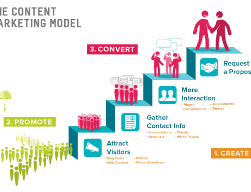 Why do you need Content Marketing?