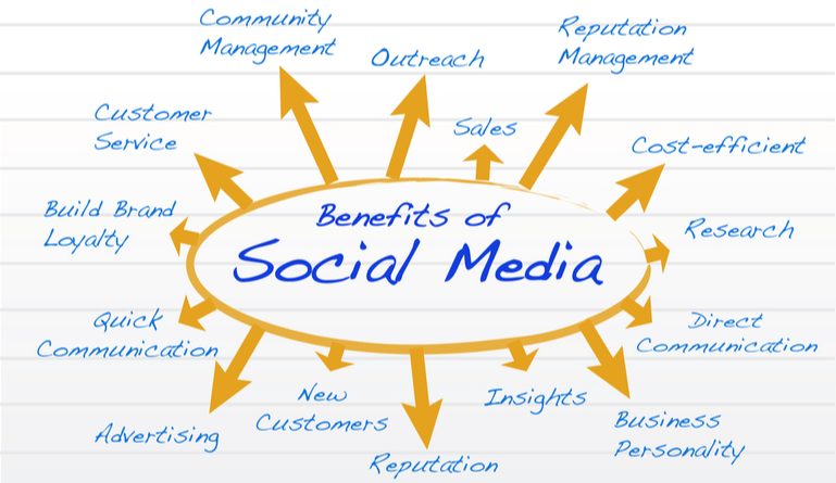 Article describing what are the benefits of social media for business